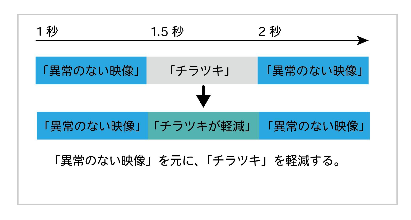 時間軸方向のスムージングの説明