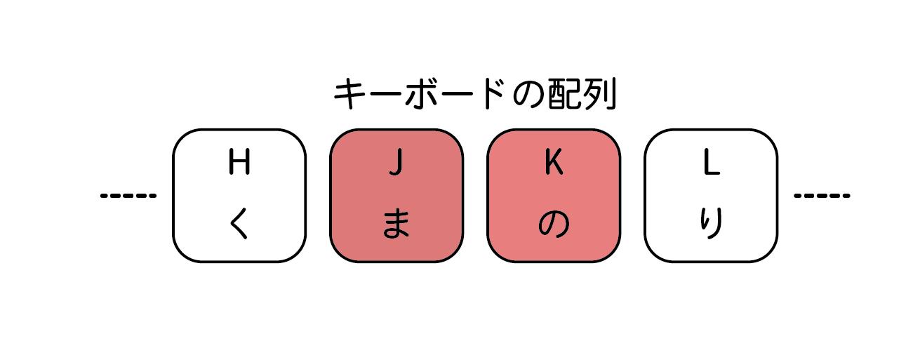 キーボードの配列