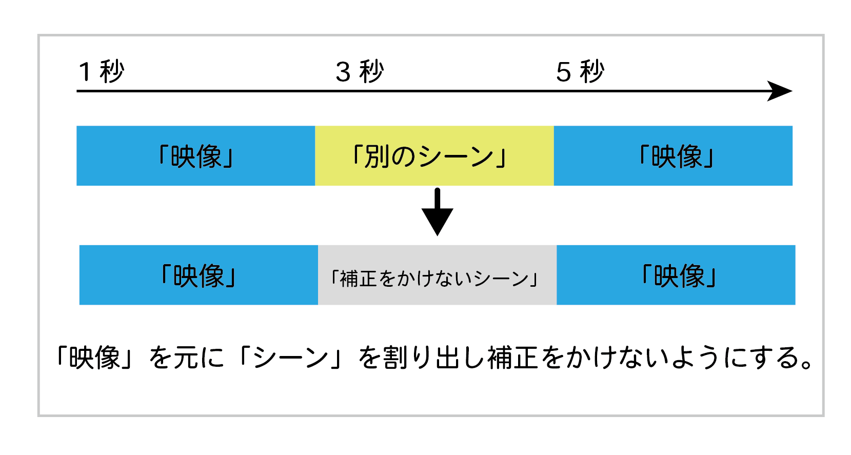 シーンの検出の説明