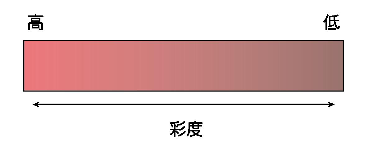 彩度の説明